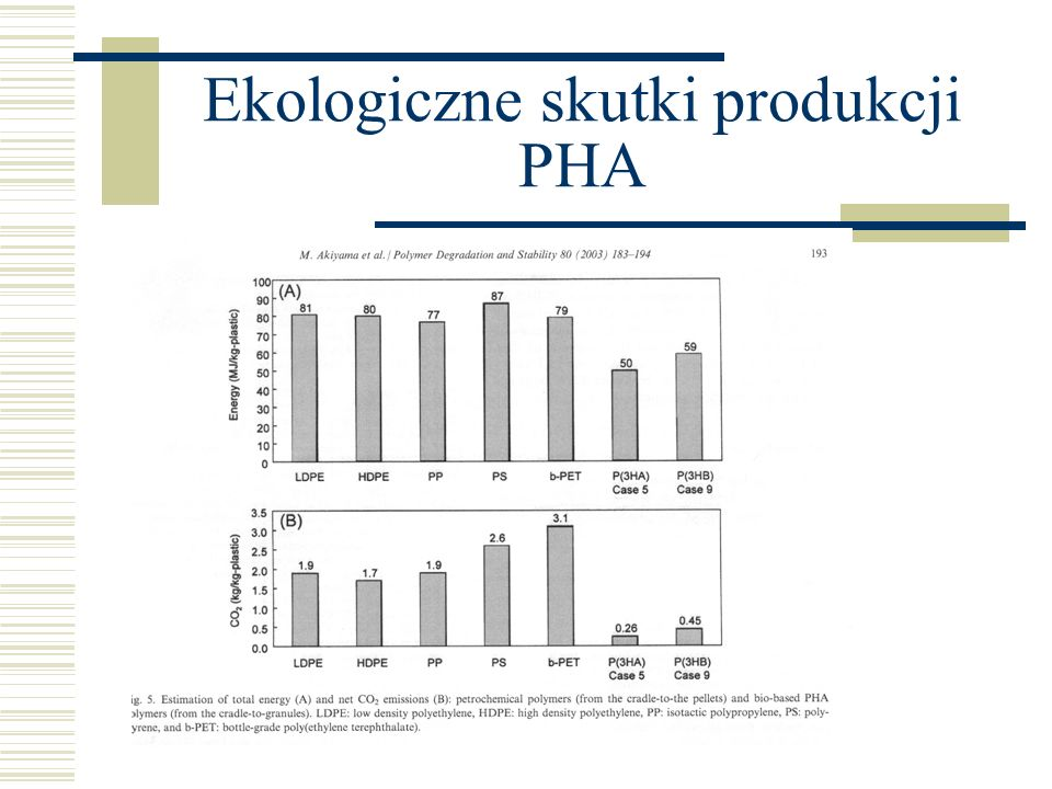 Ekologiczne skutki produkcji PHA