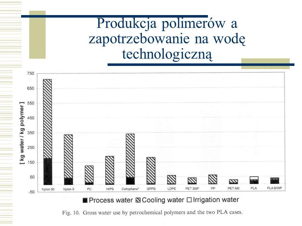Produkcja polimerów a zapotrzebowanie na wodę technologiczną