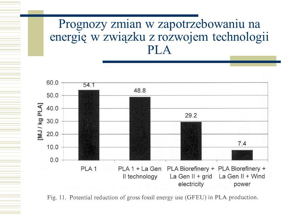 Prognozy zmian w zapotrzebowaniu na energię w związku z rozwojem technologii PLA