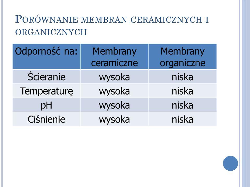 Porównanie membran ceramicznych i organicznych