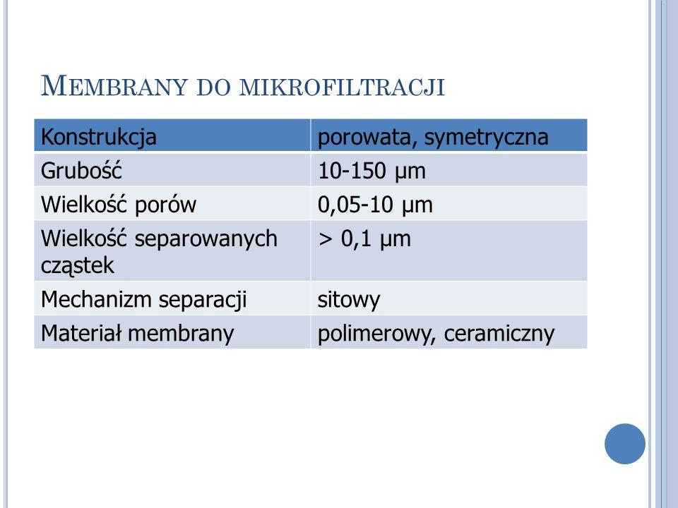 Membrany do mikrofiltracji