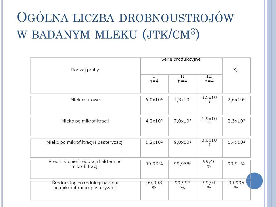 Ogólna liczba drobnoustrojów w badanym mleku (jtk/cm3)