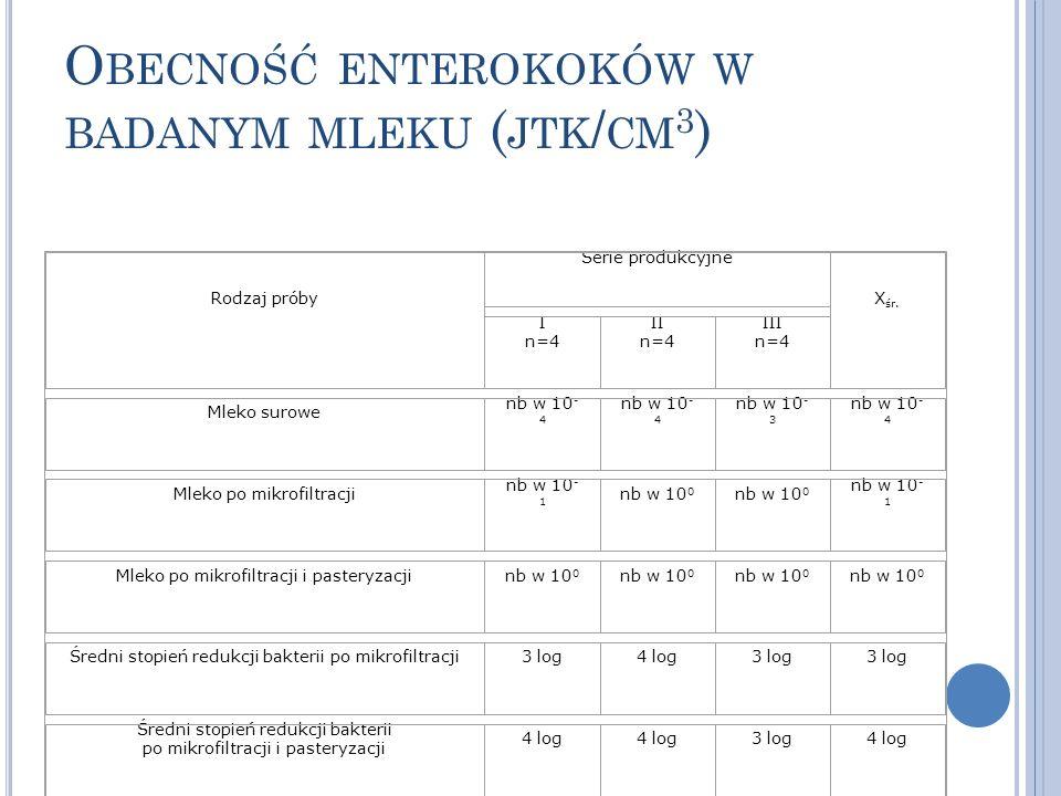 Obecność enterokoków w badanym mleku (jtk/cm3)