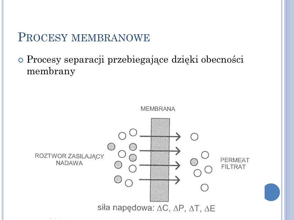 Procesy membranowe Procesy separacji przebiegające dzięki obecności membrany