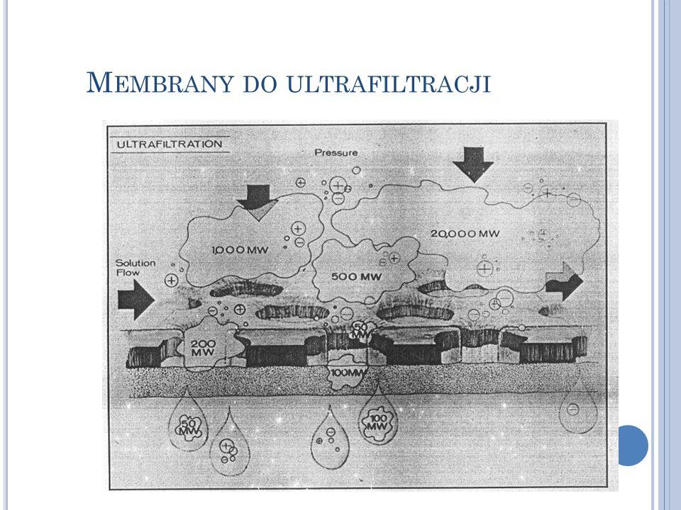 Membrany do ultrafiltracji