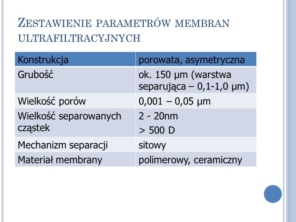 Zestawienie parametrów membran ultrafiltracyjnych
