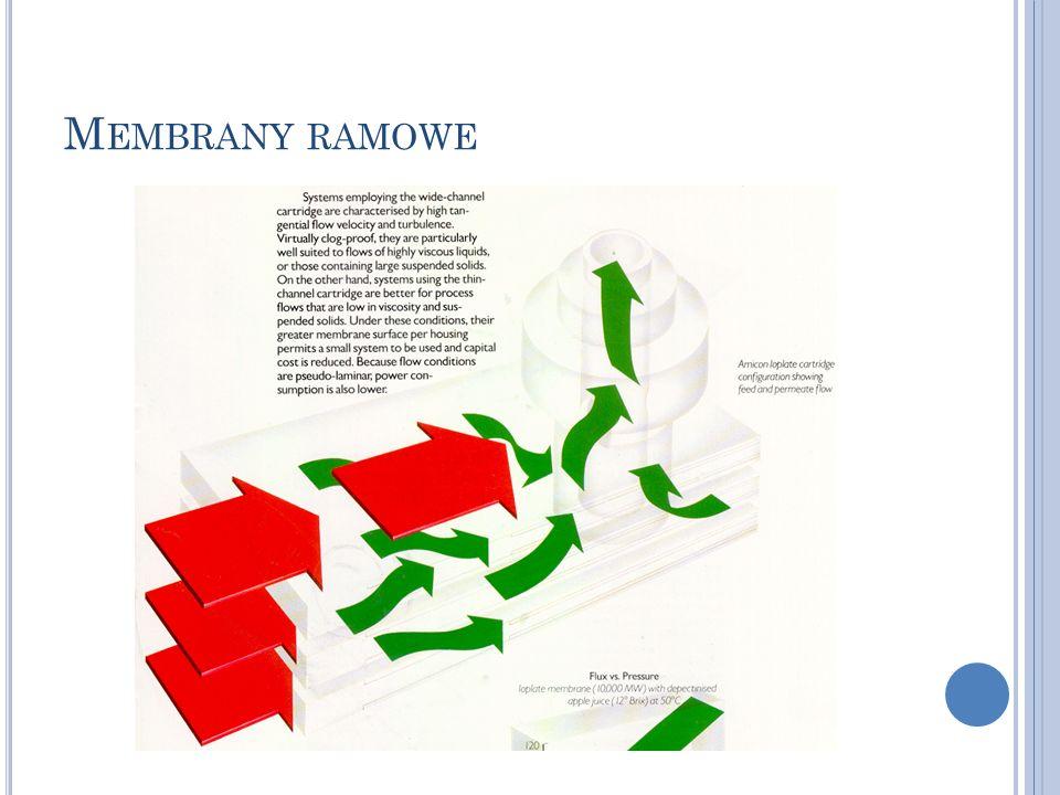 Membrany ramowe