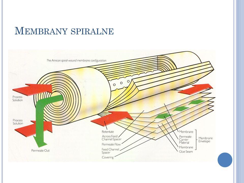 Membrany spiralne