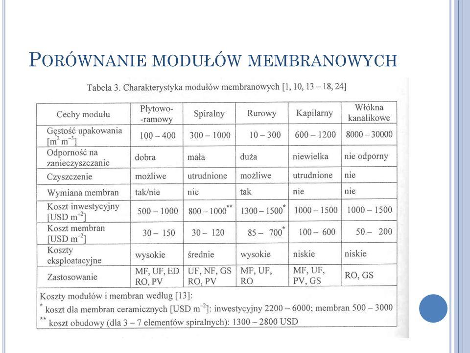 Porównanie modułów membranowych