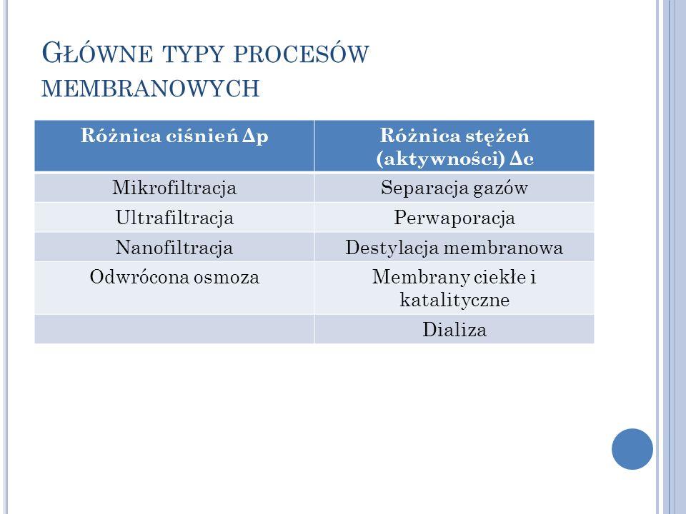 Główne typy procesów membranowych