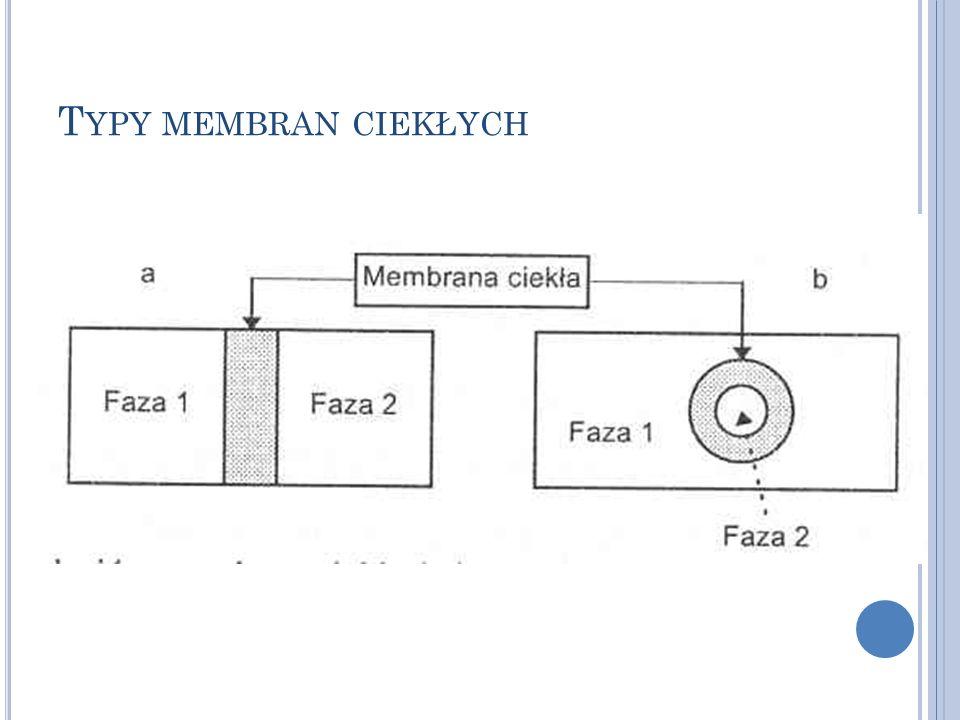 Typy membran ciekłych