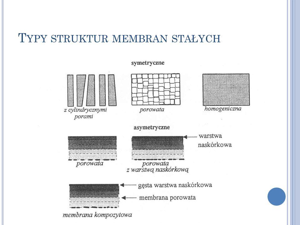 Typy struktur membran stałych
