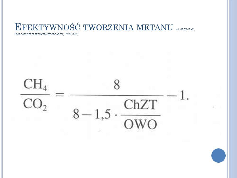 Efektywność tworzenia metanu (A