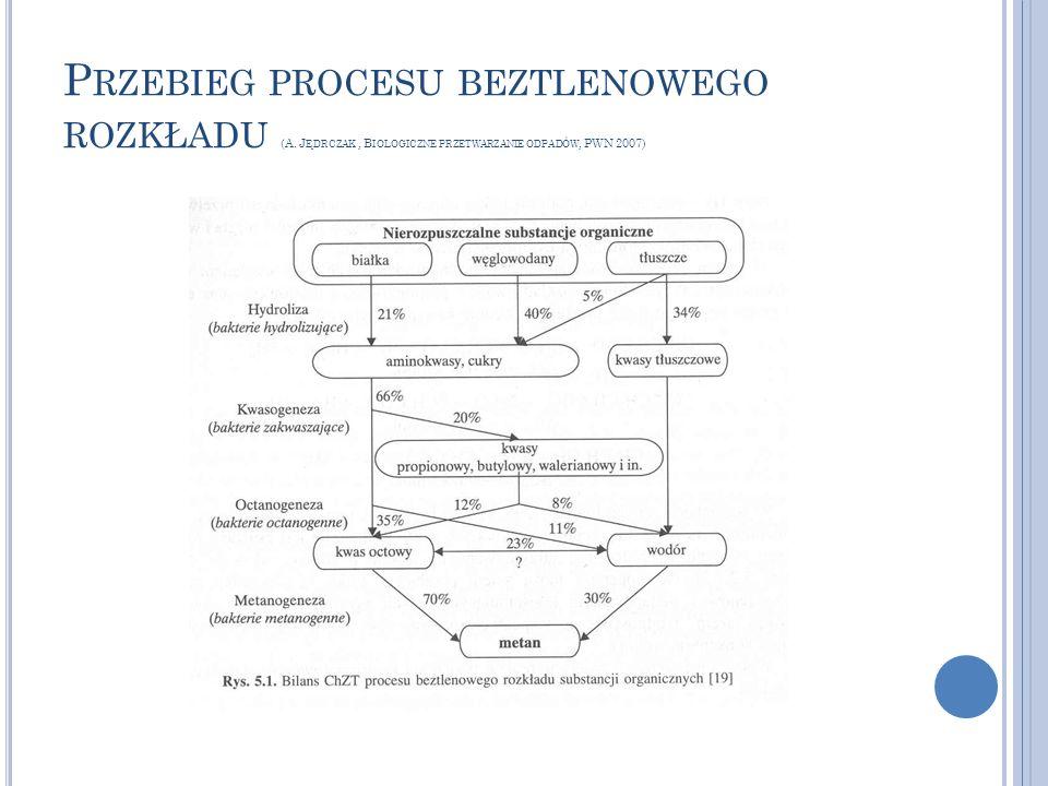 Przebieg procesu beztlenowego rozkładu (A