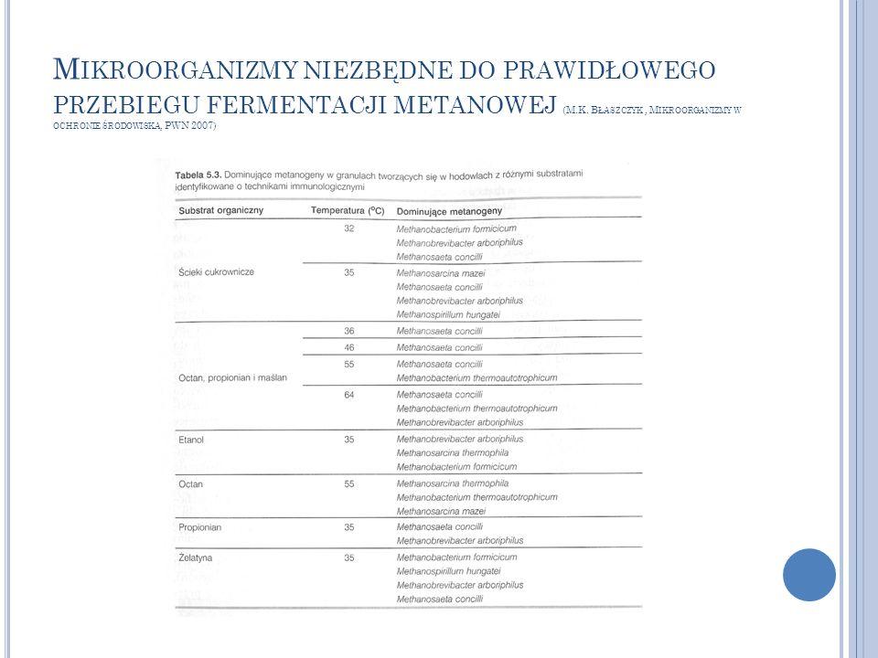 Mikroorganizmy niezbędne do prawidłowego przebiegu fermentacji metanowej (M.K.