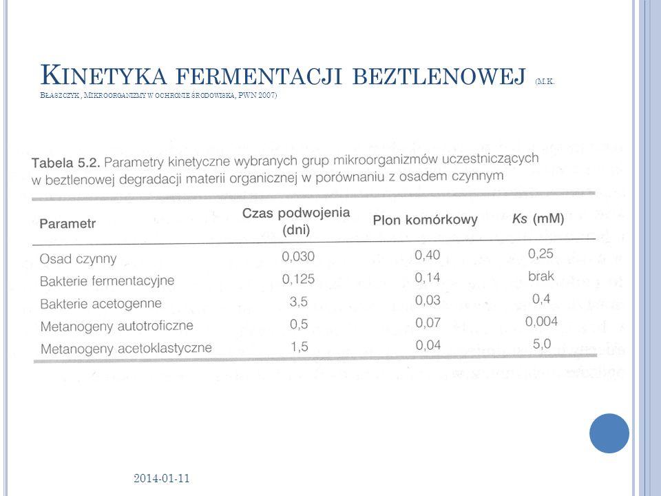 Kinetyka fermentacji beztlenowej (M. K