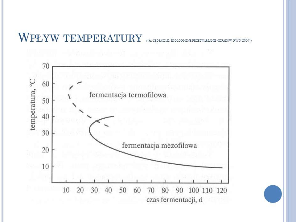 Wpływ temperatury ((A. Jędrczak , Biologiczne przetwarzanie odpadów, PWN 2007))