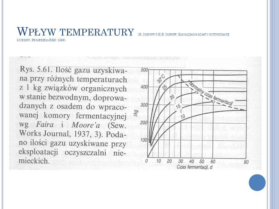 Wpływ temperatury (K. Imhoff o K. R