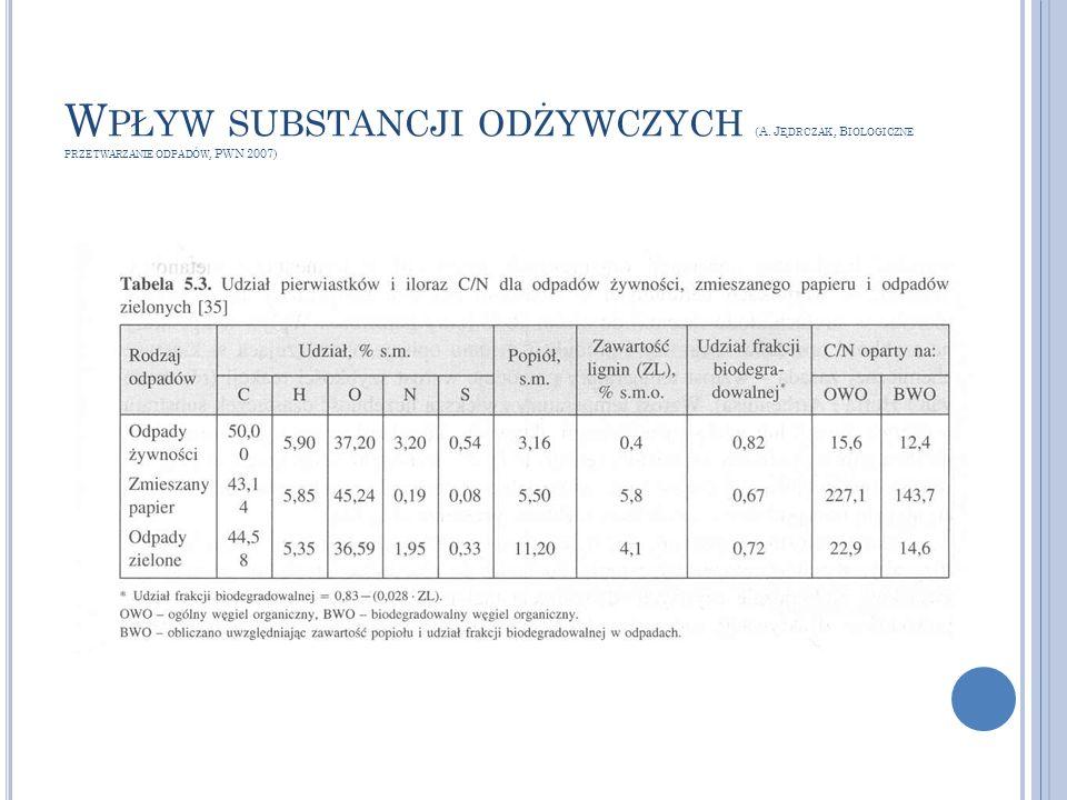 Wpływ substancji odżywczych (A
