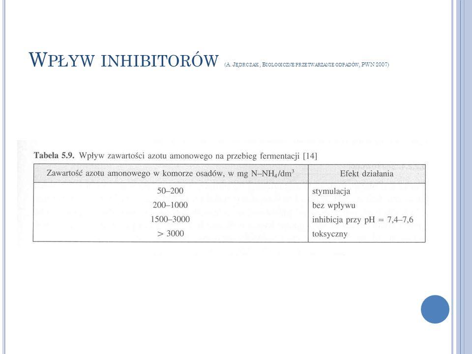 Wpływ inhibitorów (A. Jędrczak , Biologiczne przetwarzanie odpadów, PWN 2007)