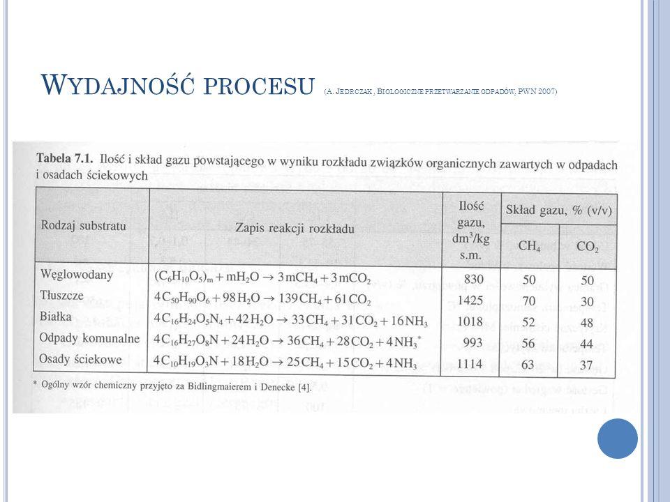 Wydajność procesu (A. Jedrczak , Biologiczne przetwarzanie odpadów, PWN 2007)