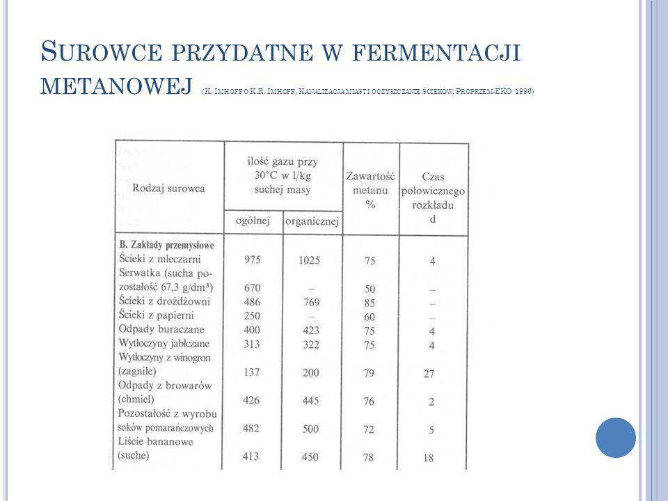 Surowce przydatne w fermentacji metanowej (K. Imhoff o K. R