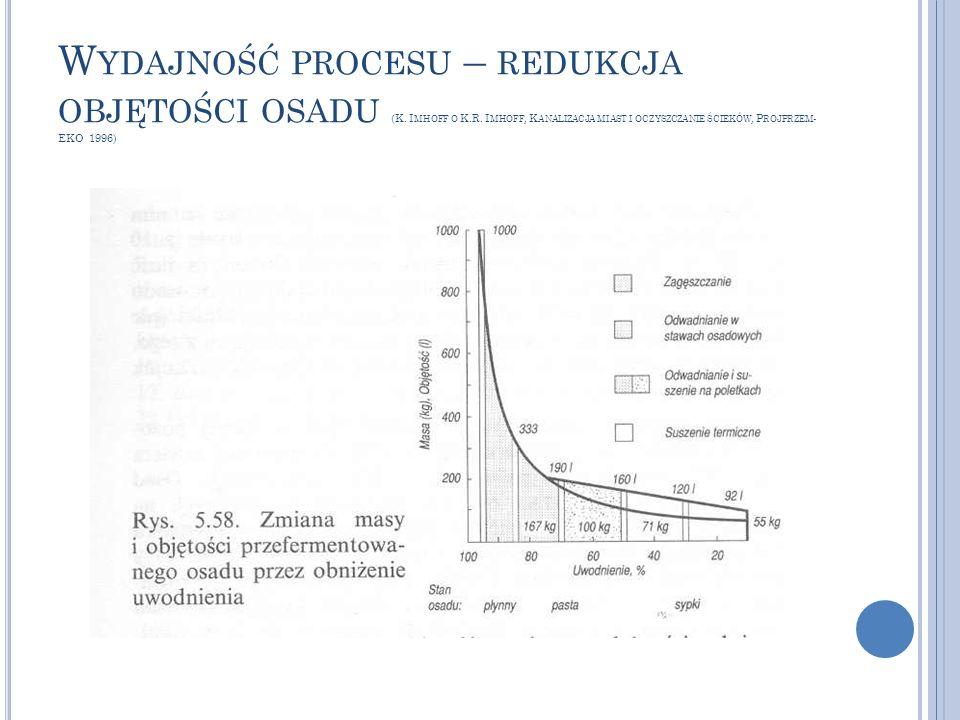 Wydajność procesu – redukcja objętości osadu (K. Imhoff o K. R