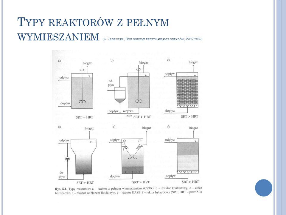 Typy reaktorów z pełnym wymieszaniem (A