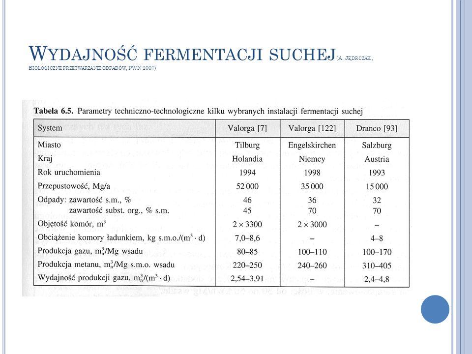 Wydajność fermentacji suchej(A