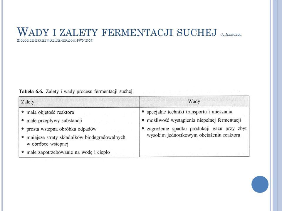 Wady i zalety fermentacji suchej (A