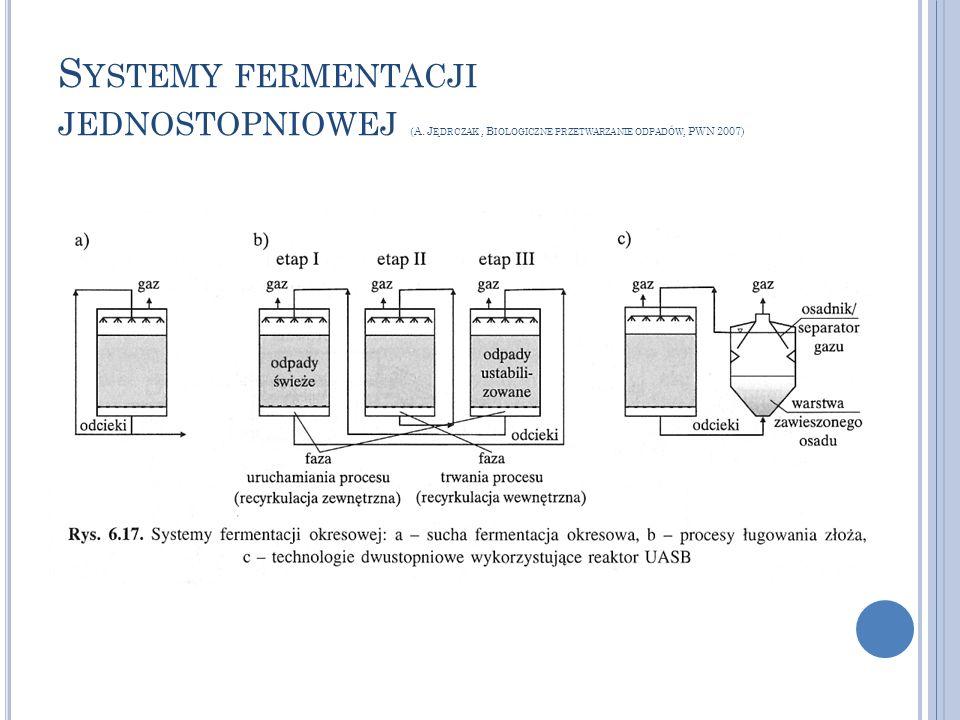 Systemy fermentacji jednostopniowej (A