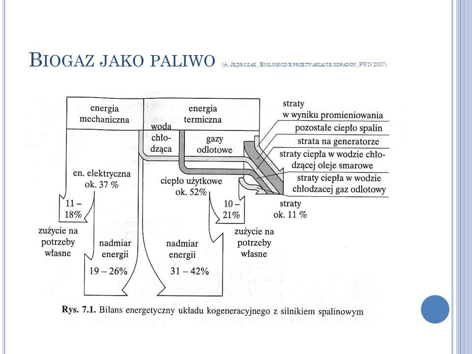 Biogaz jako paliwo (A. Jędrczak , Biologiczne przetwarzanie odpadów, PWN 2007)