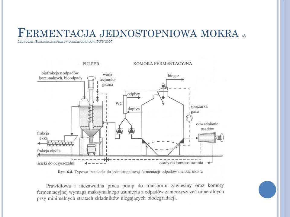 Fermentacja jednostopniowa mokra (A