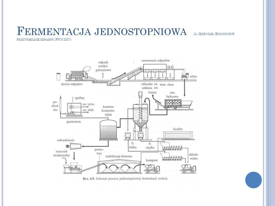 Fermentacja jednostopniowa (A