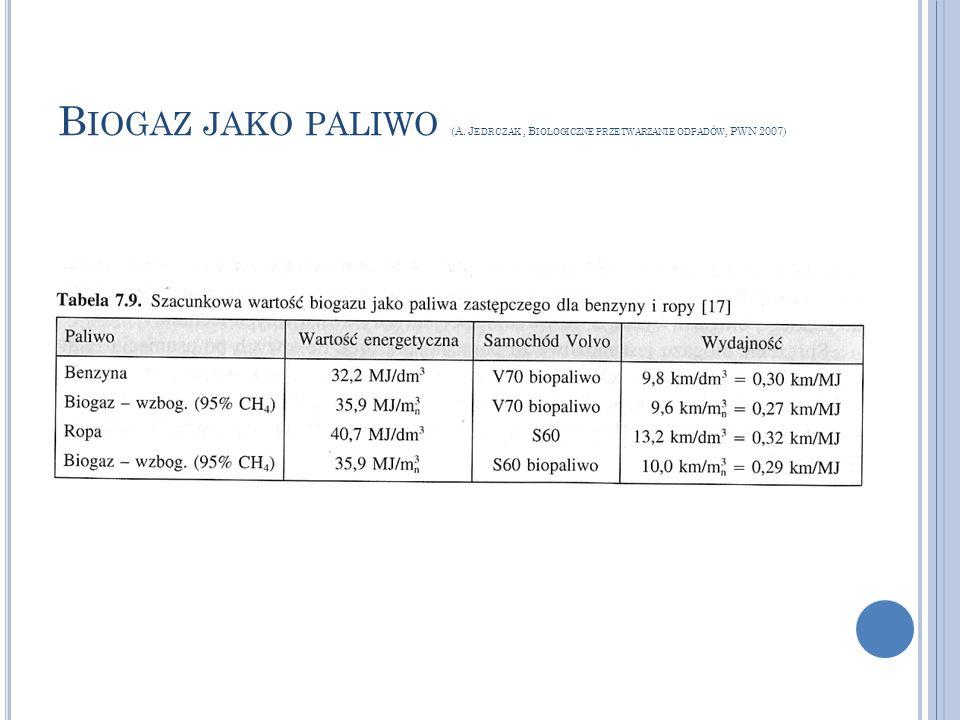 Biogaz jako paliwo (A. Jedrczak , Biologiczne przetwarzanie odpadów, PWN 2007)