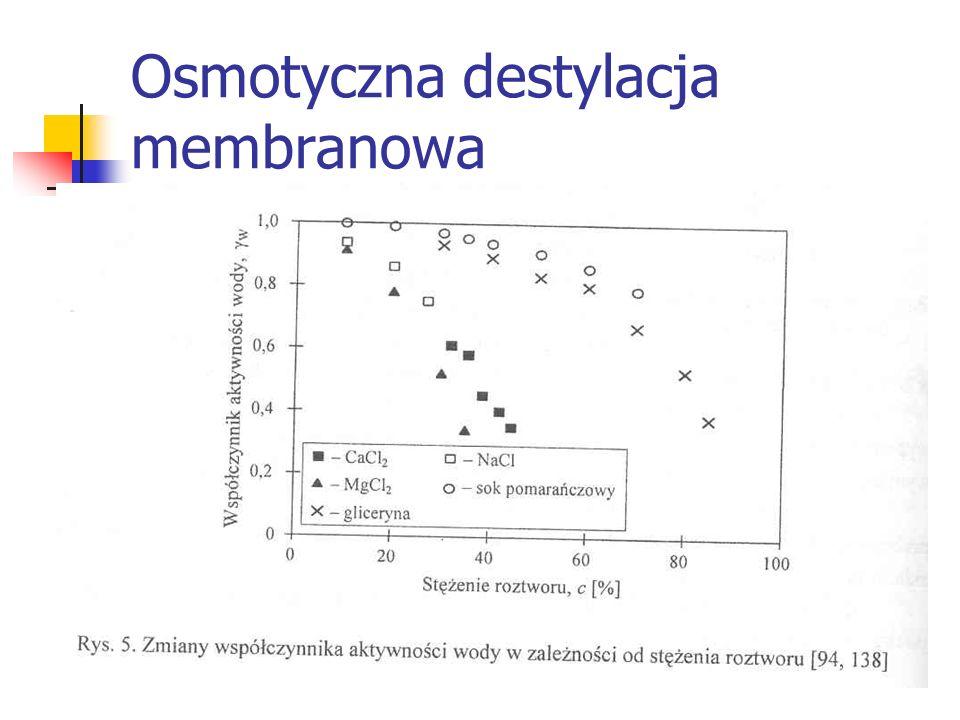Osmotyczna destylacja membranowa