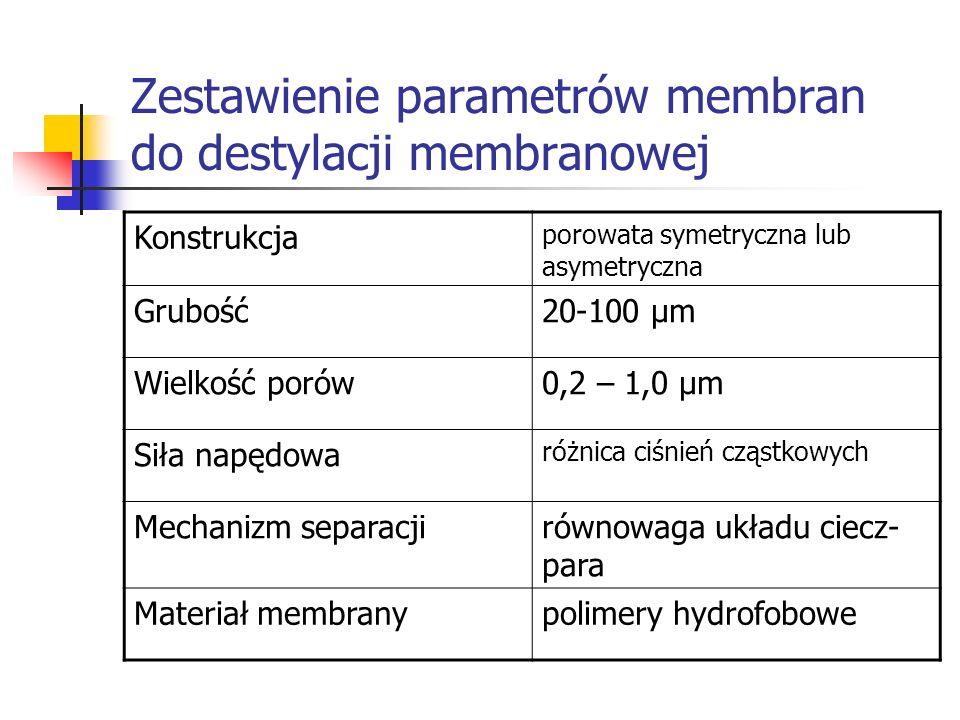 Zestawienie parametrów membran do destylacji membranowej