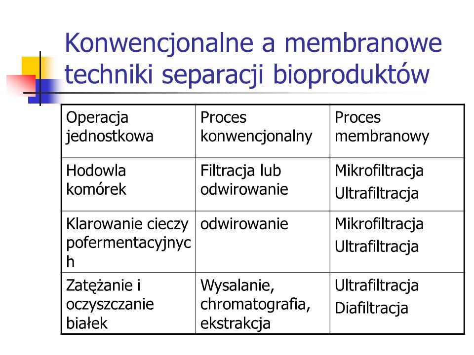 Konwencjonalne a membranowe techniki separacji bioproduktów