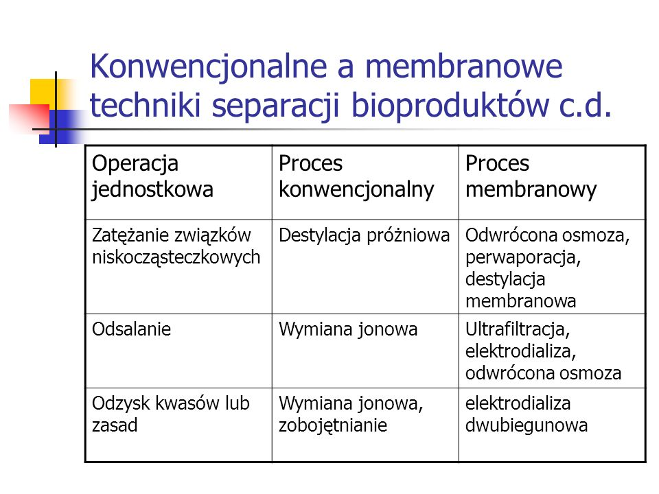 Konwencjonalne a membranowe techniki separacji bioproduktów c.d.