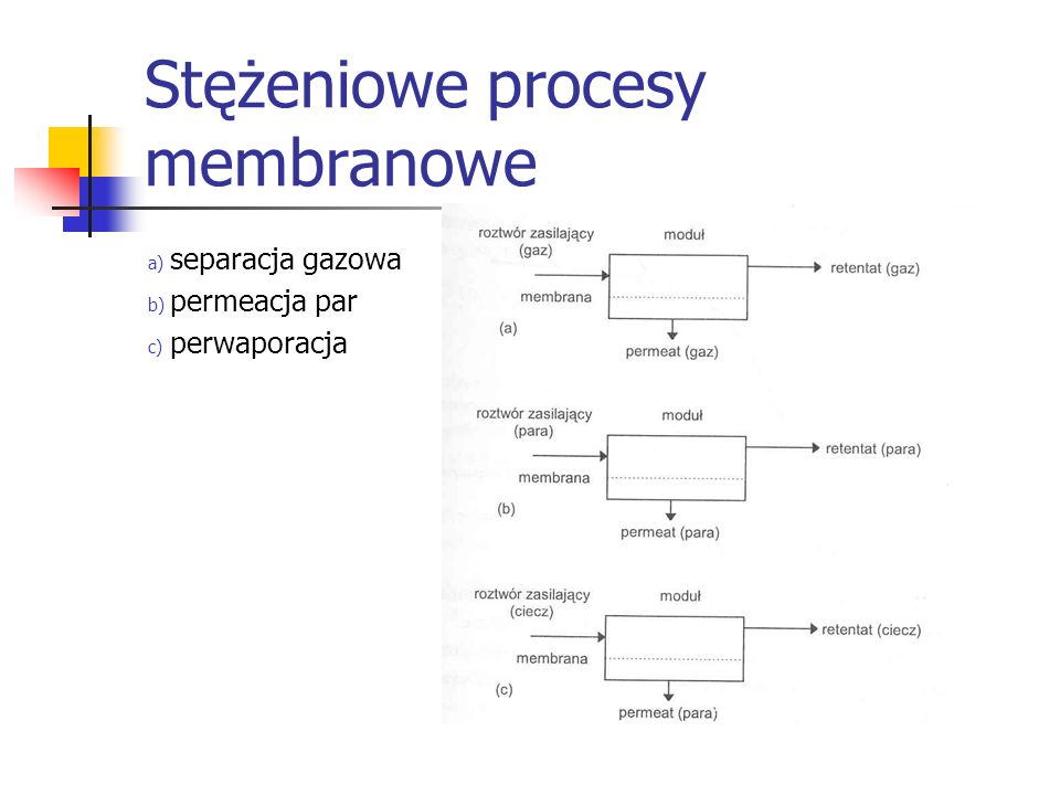 Stężeniowe procesy membranowe