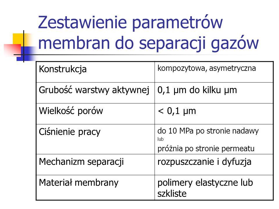 Zestawienie parametrów membran do separacji gazów