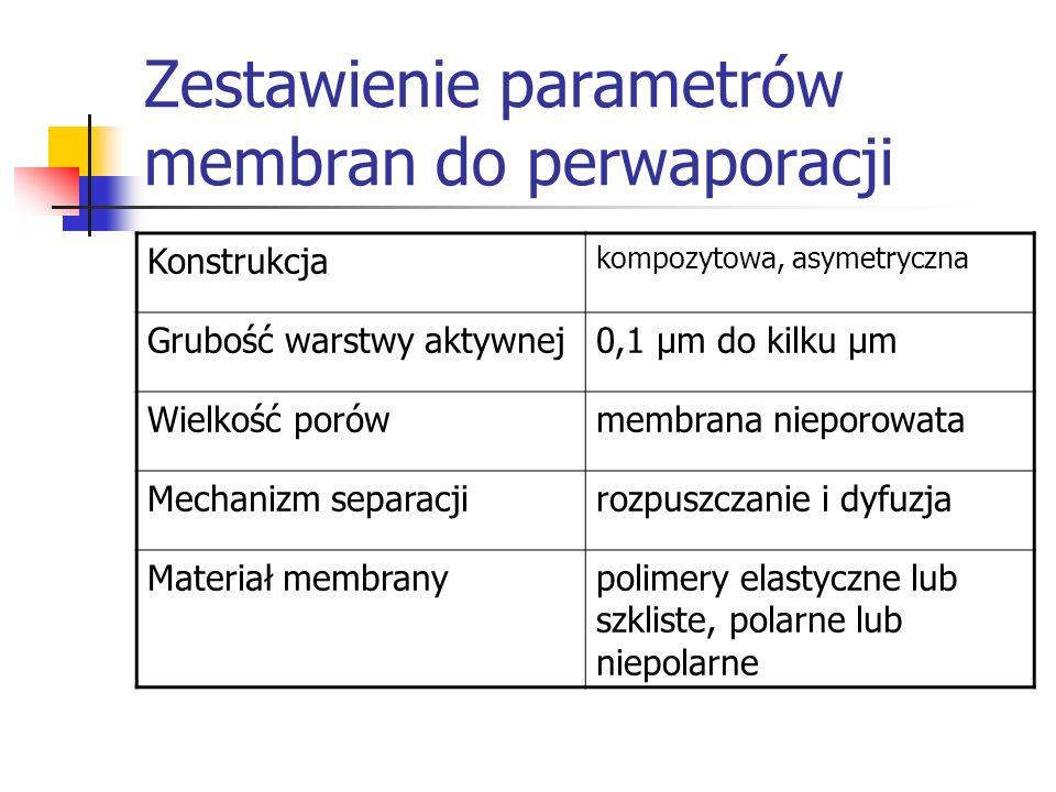 Zestawienie parametrów membran do perwaporacji