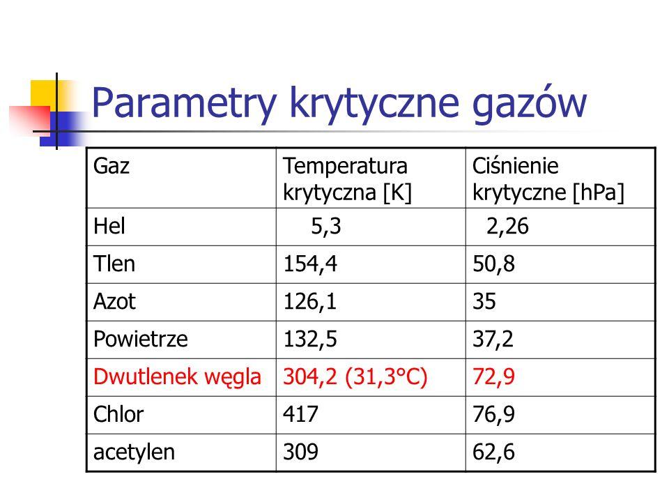 Parametry krytyczne gazów