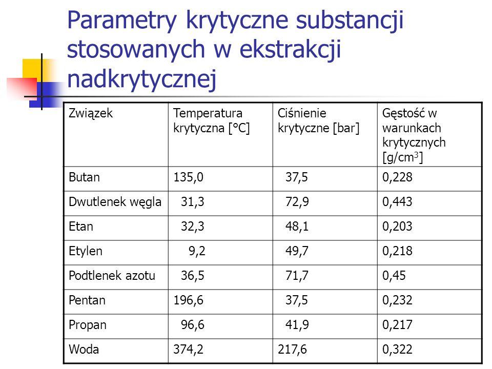 Parametry krytyczne substancji stosowanych w ekstrakcji nadkrytycznej