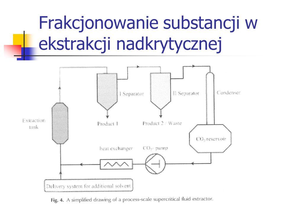 Frakcjonowanie substancji w ekstrakcji nadkrytycznej