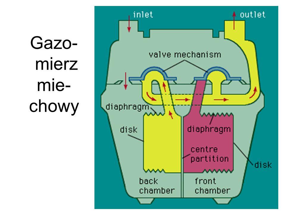 Gazo- mierz mie- chowy