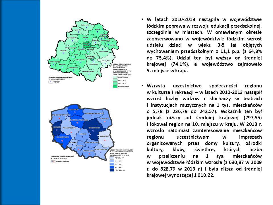 W latach 2010-2013 nastąpiła w województwie łódzkim poprawa w rozwoju edukacji przedszkolnej, szczególnie w miastach. W omawianym okresie zaobserwowano w województwie łódzkim wzrost udziału dzieci w wieku 3-5 lat objętych wychowaniem przedszkolnym o 11,1 p.p. (z 64,3% do 75,4%). Udział ten był wyższy od średniej krajowej (74,1%), a województwo zajmowało 5. miejsce w kraju.