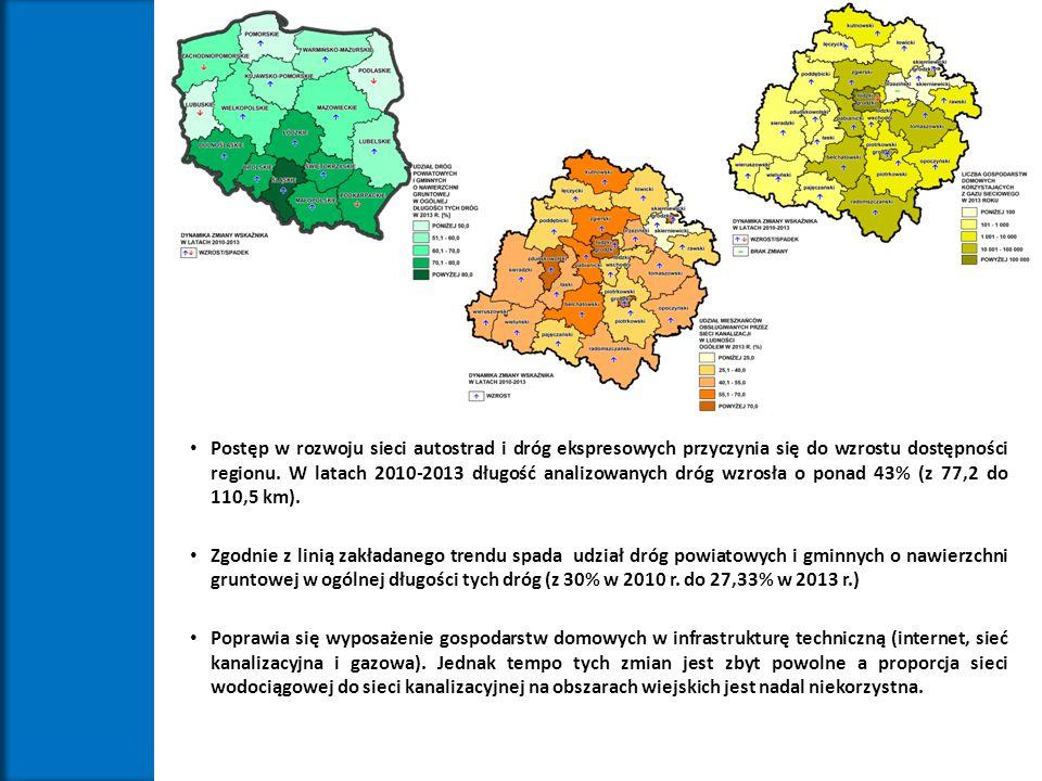 Postęp w rozwoju sieci autostrad i dróg ekspresowych przyczynia się do wzrostu dostępności regionu. W latach 2010-2013 długość analizowanych dróg wzrosła o ponad 43% (z 77,2 do 110,5 km).