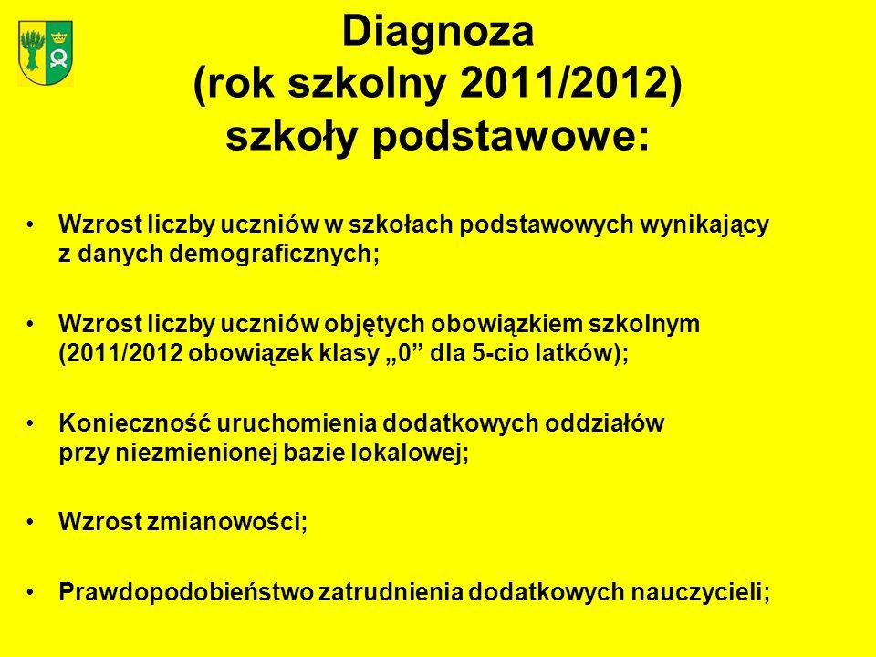 Diagnoza (rok szkolny 2011/2012) szkoły podstawowe: