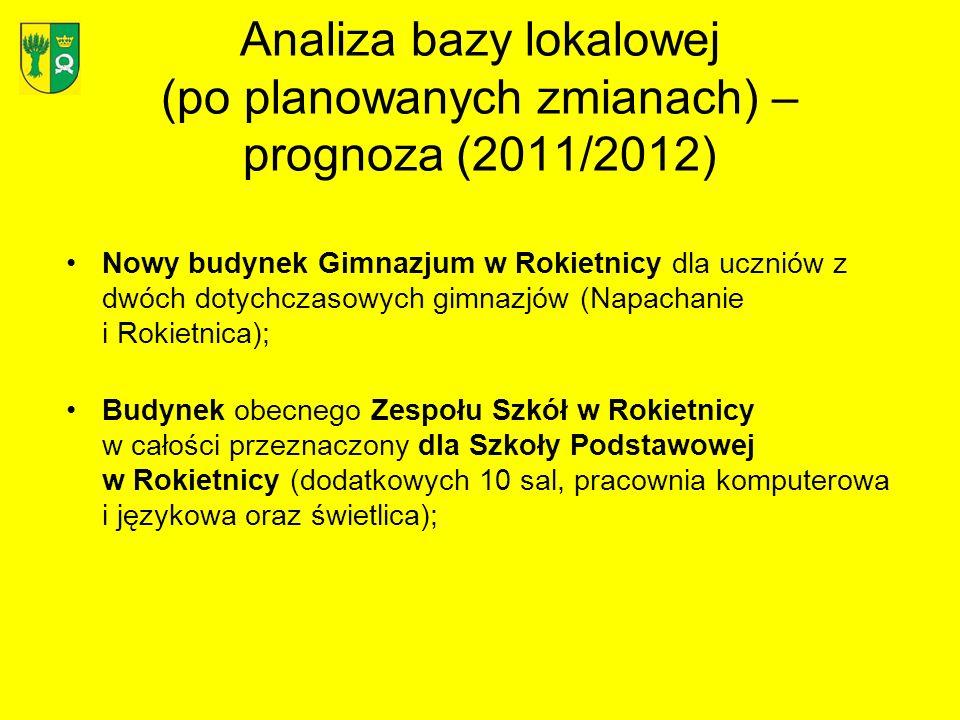 Analiza bazy lokalowej (po planowanych zmianach) – prognoza (2011/2012)